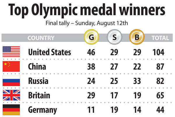 08_12OlympicMedalCount_full_600
